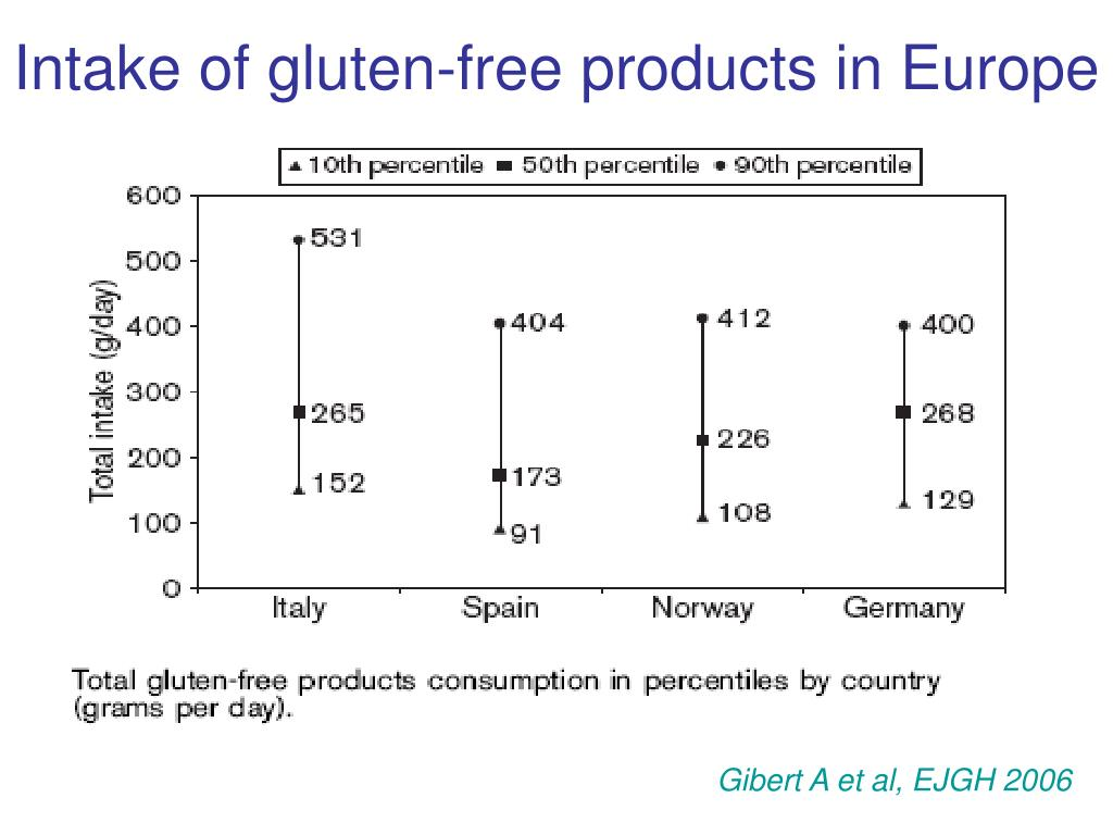 Intake of gluten-free products in Europe