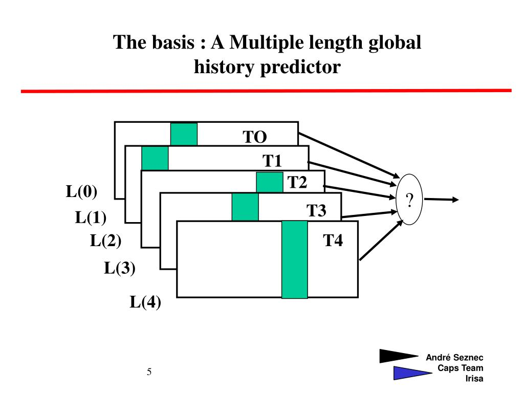 The basis : A Multiple length global history predictor