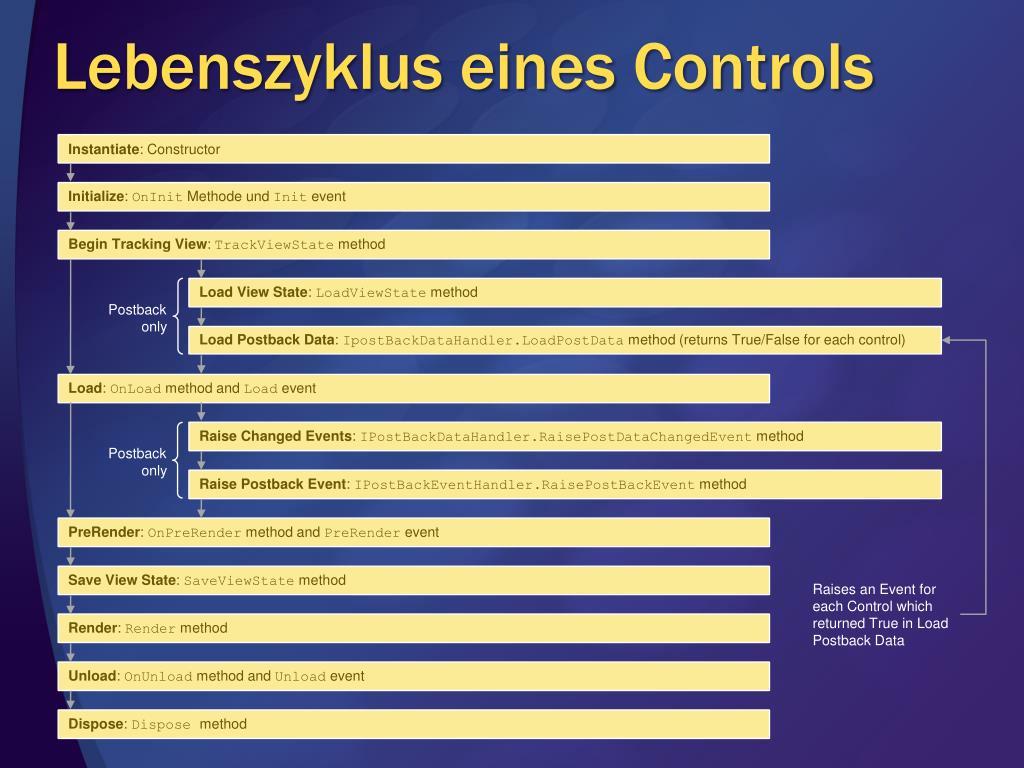 Lebenszyklus eines Controls