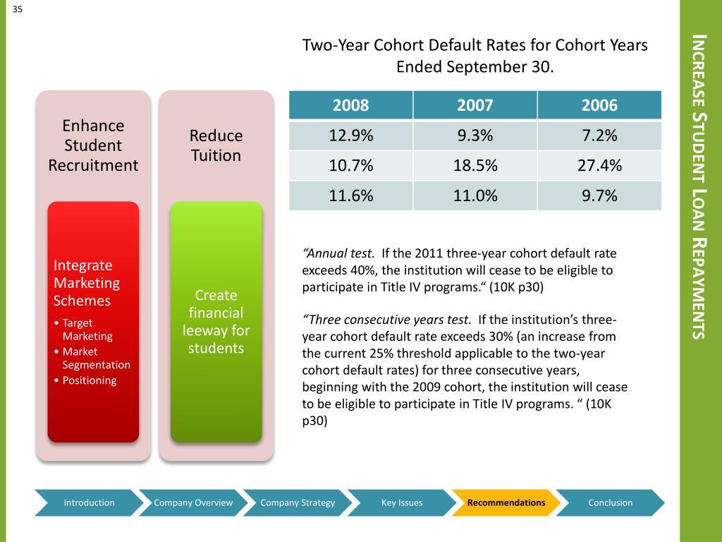 Increase Student Loan Repayments