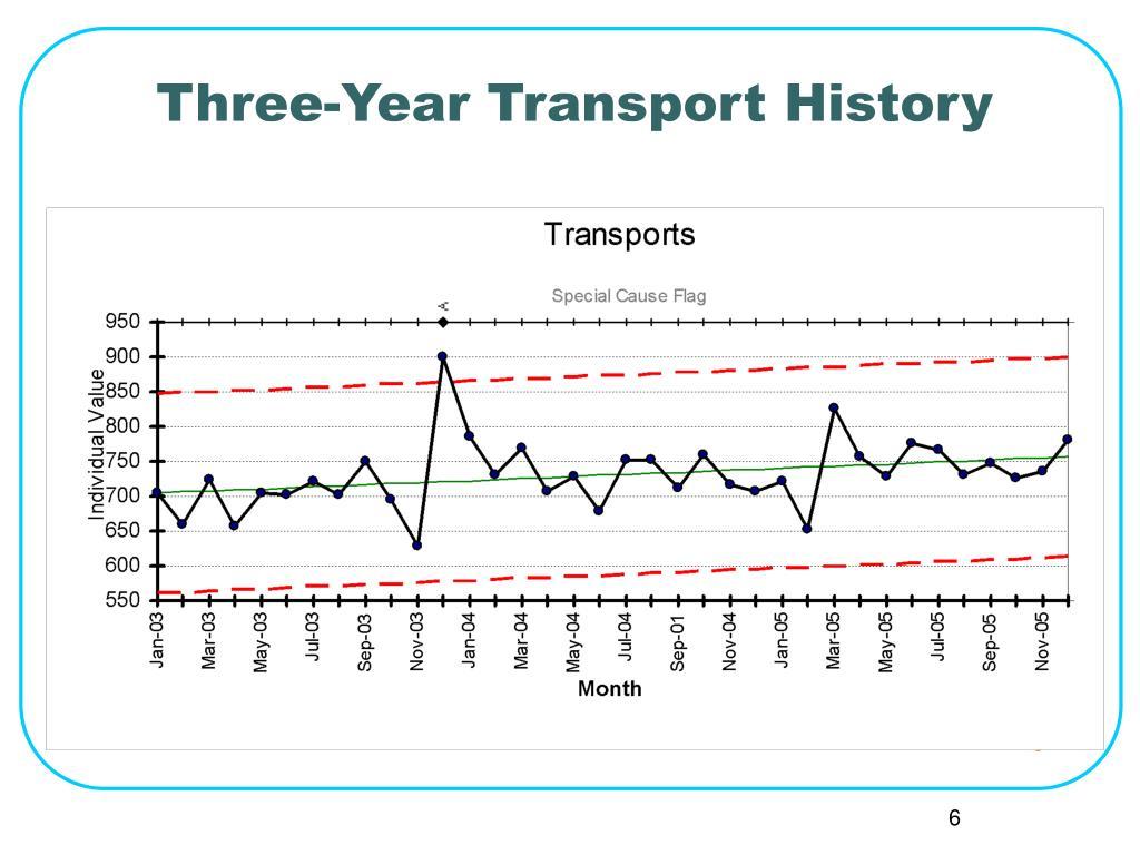Three-Year Transport History