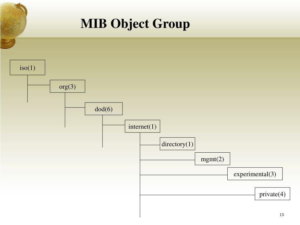 MIB Object Group
