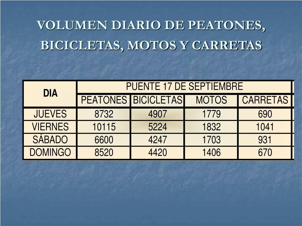VOLUMEN DIARIO DE PEATONES, BICICLETAS, MOTOS Y CARRETAS