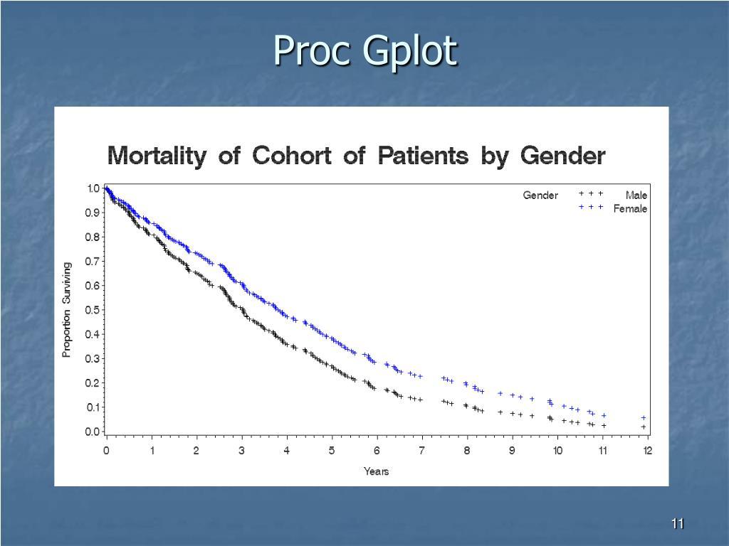 Proc Gplot