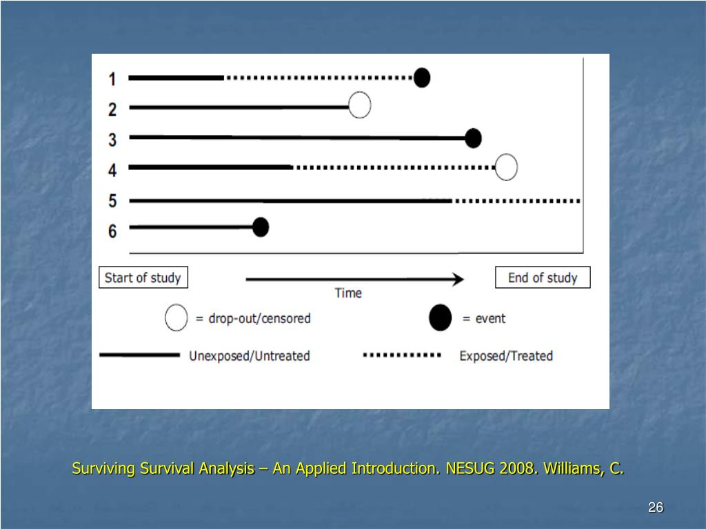 Surviving Survival Analysis – An Applied Introduction. NESUG 2008. Williams, C.
