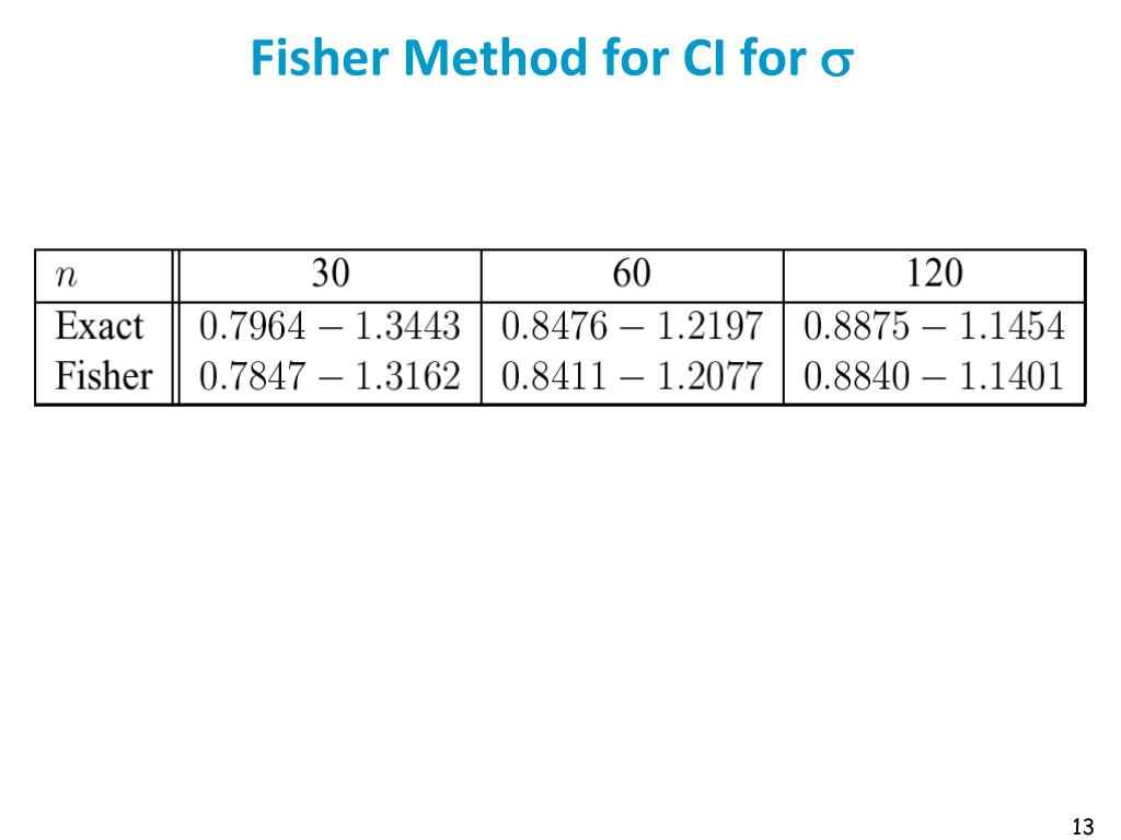 Fisher Method for CI for
