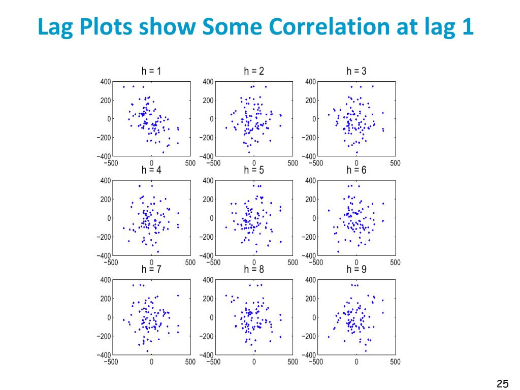 Lag Plots show Some Correlation at lag 1
