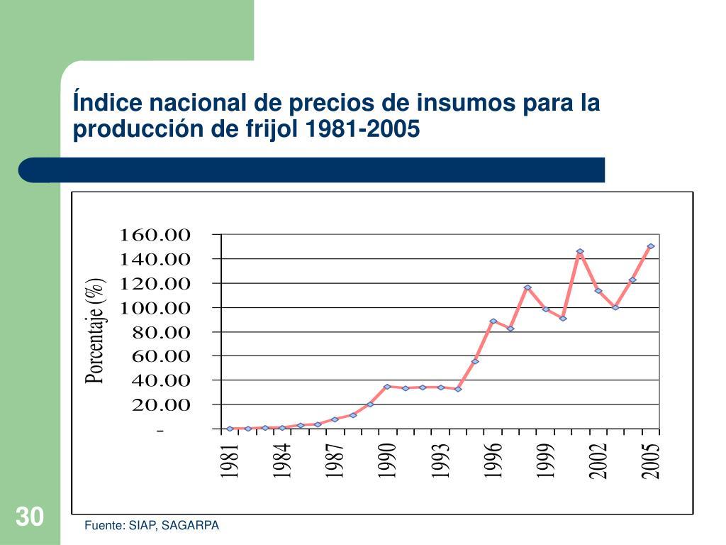 Índice nacional de precios de insumos para la producción de frijol 1981-2005