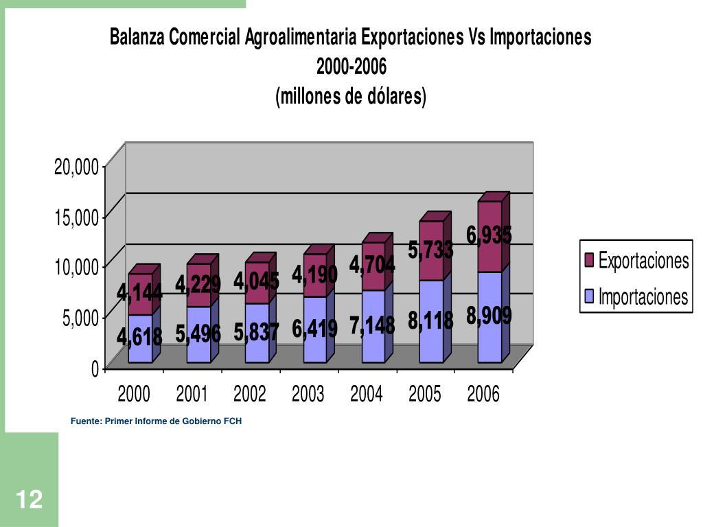 Fuente: Primer Informe de Gobierno FCH