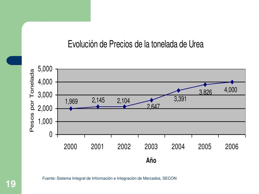 Fuente: Sistema Integral de Información e Integración de Mercados, SECON