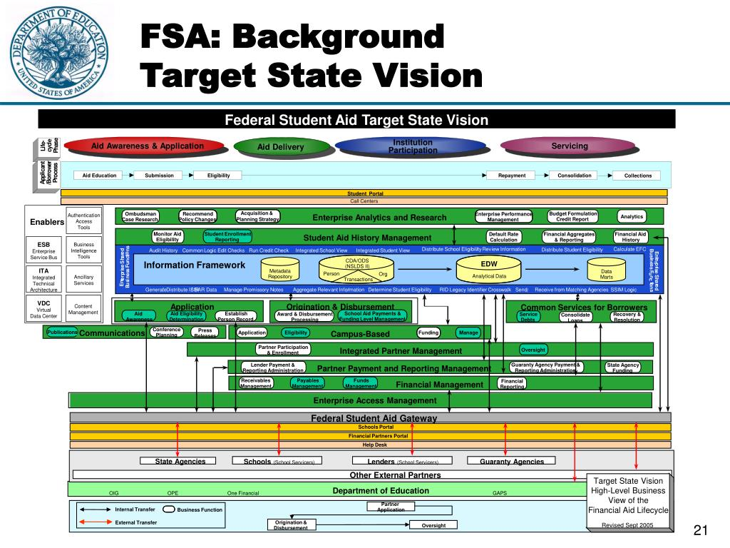 Federal Student Aid Target State Vision