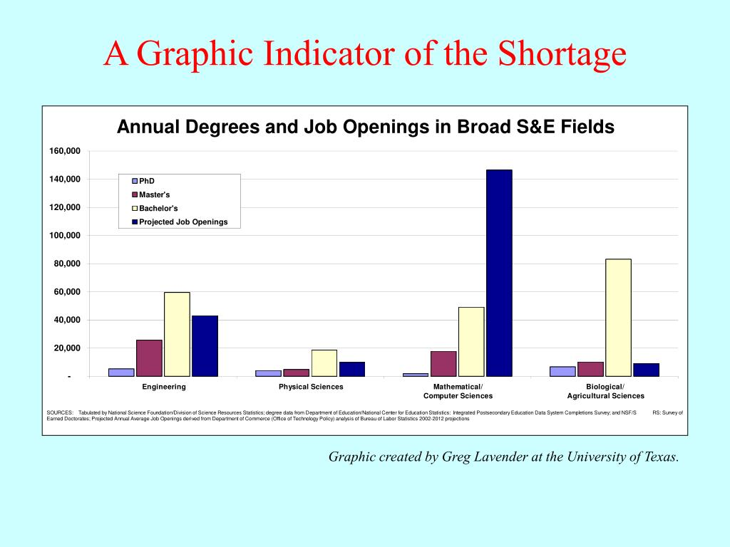 A Graphic Indicator of the Shortage
