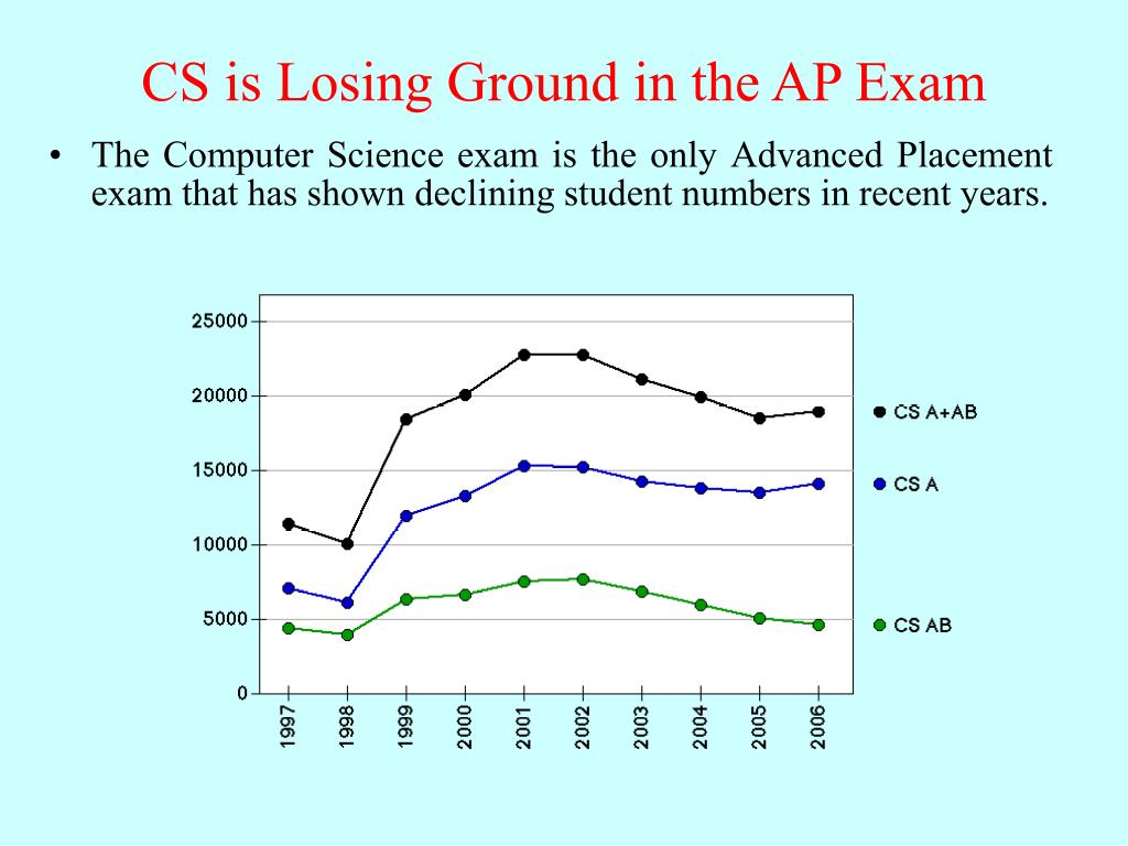 CS is Losing Ground in the AP Exam