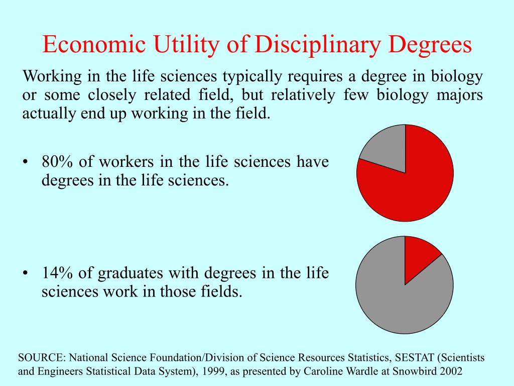 14% of graduates with degrees in the life sciences work in those fields.