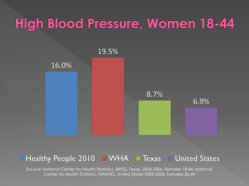 High Blood Pressure, Women 18-44
