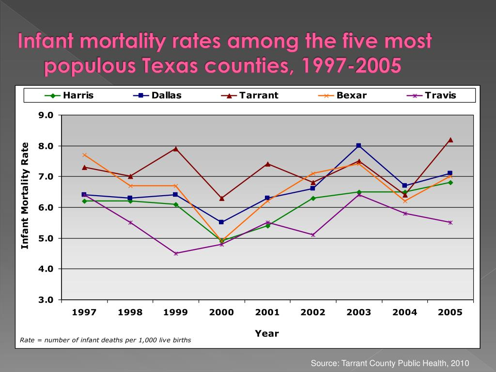 Infant mortality rates among the five most populous Texas counties, 1997-2005