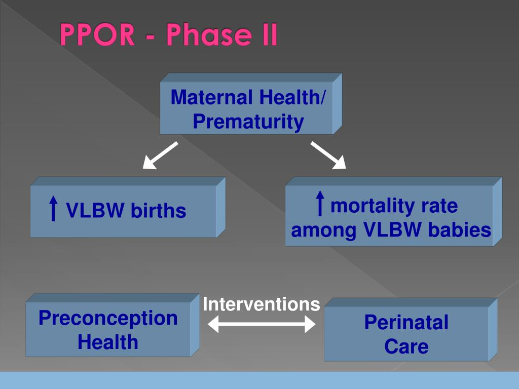 PPOR - Phase II