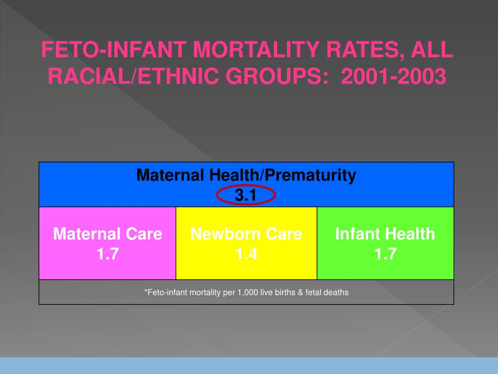 FETO-INFANT MORTALITY RATES, ALL RACIAL/ETHNIC GROUPS:  2001-2003