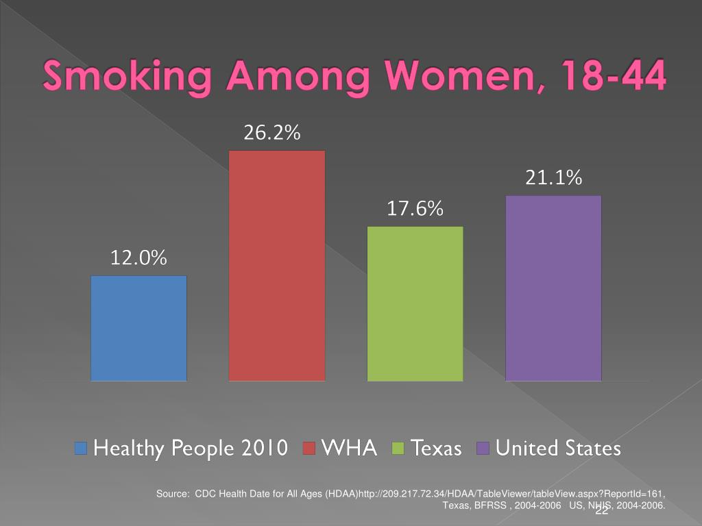 Smoking Among Women, 18-44