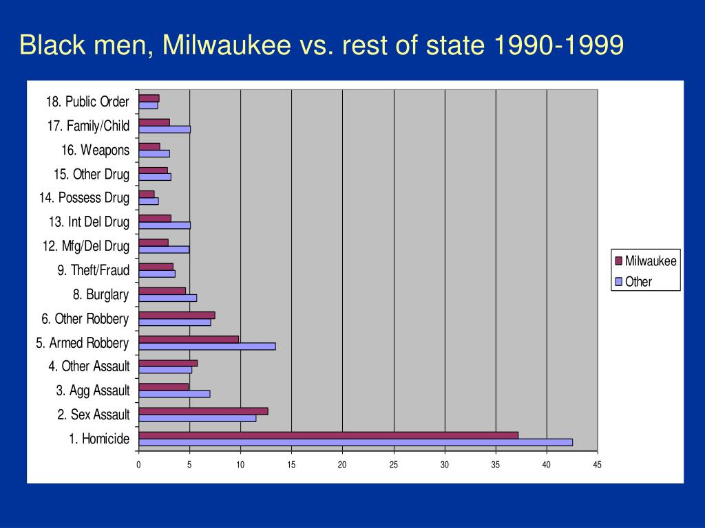 Black men, Milwaukee vs. rest of state 1990-1999