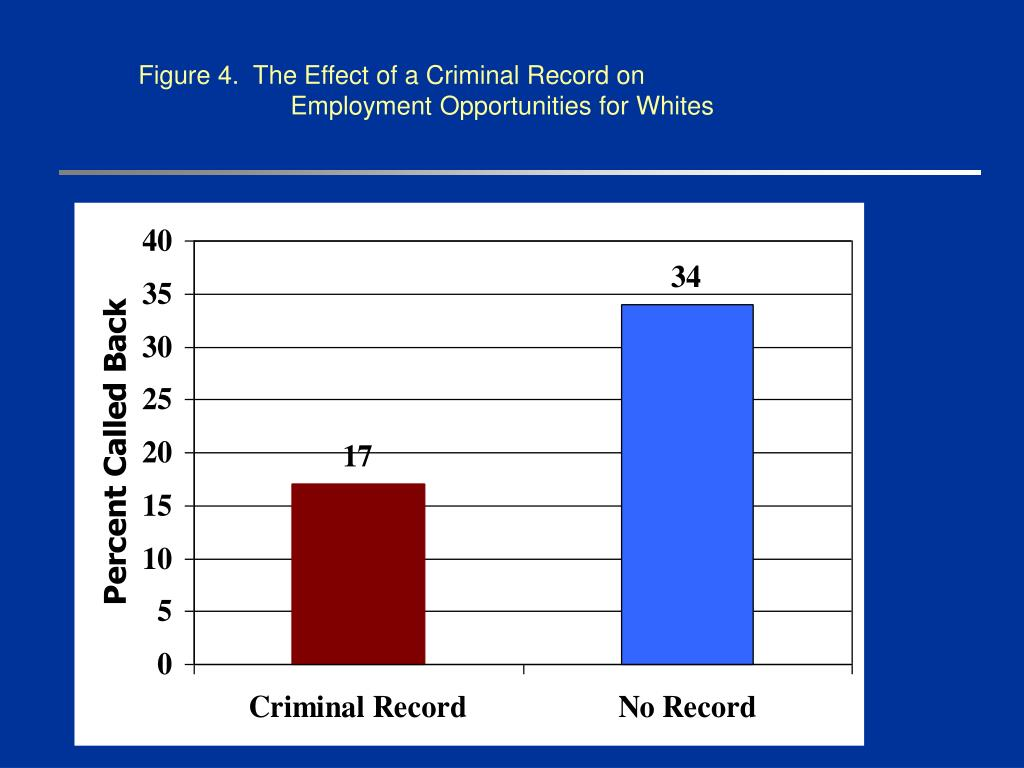 Figure 4.  The Effect of a Criminal Record on