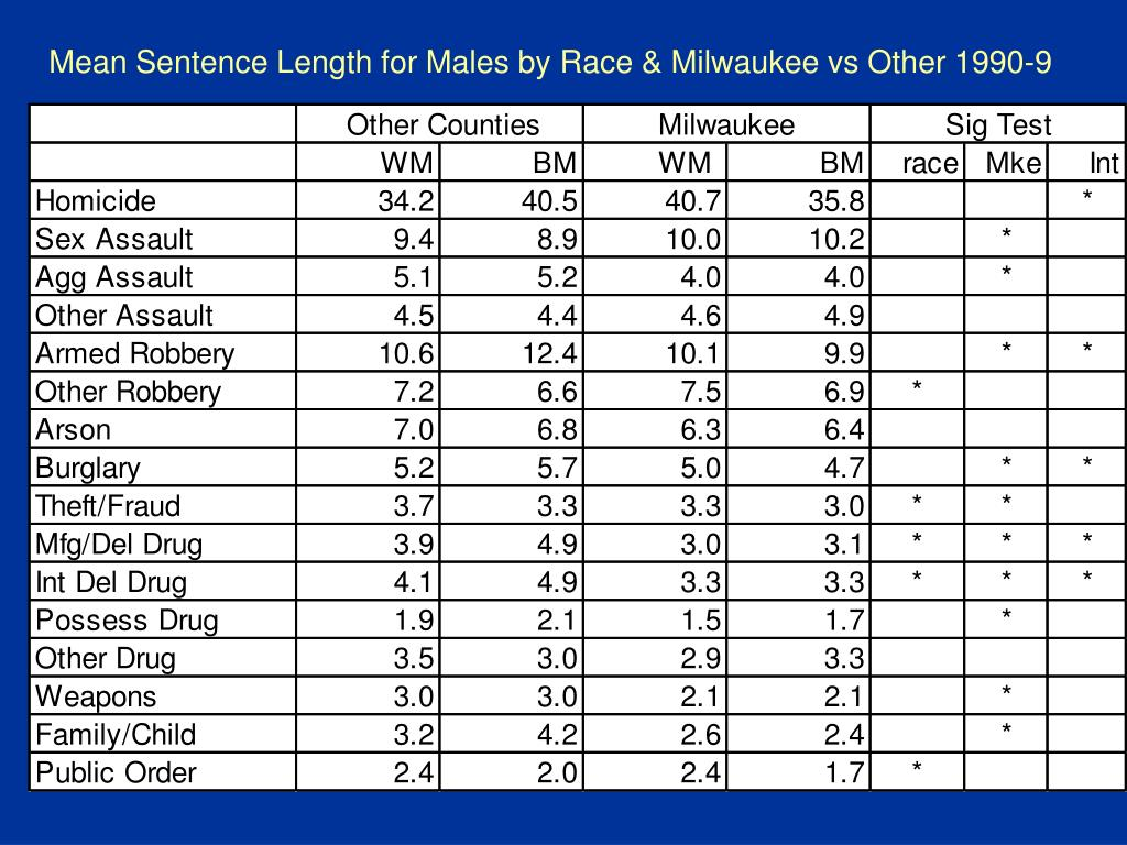 Mean Sentence Length for Males by Race & Milwaukee vs Other 1990-9