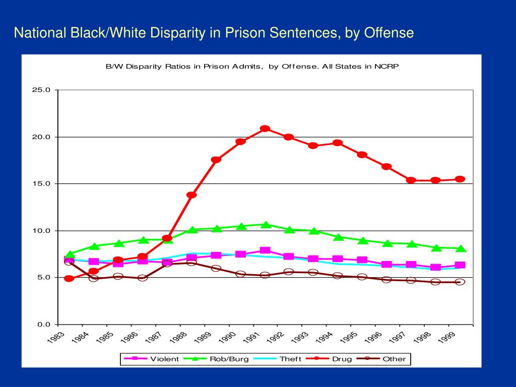National Black/White Disparity in Prison Sentences, by Offense
