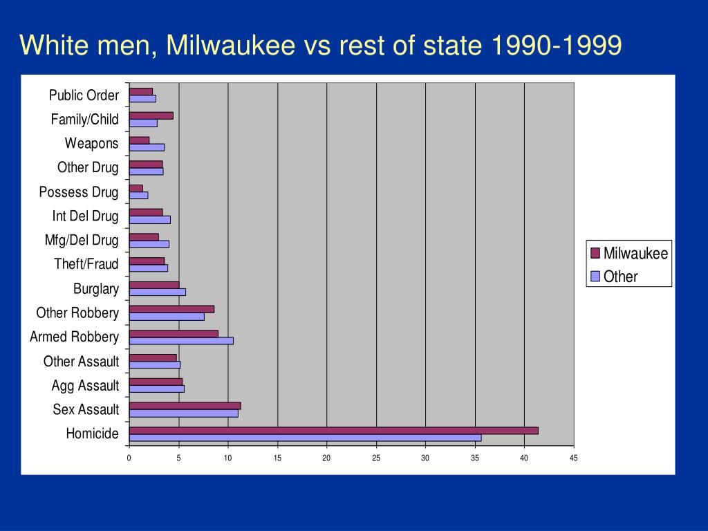 White men, Milwaukee vs rest of state 1990-1999
