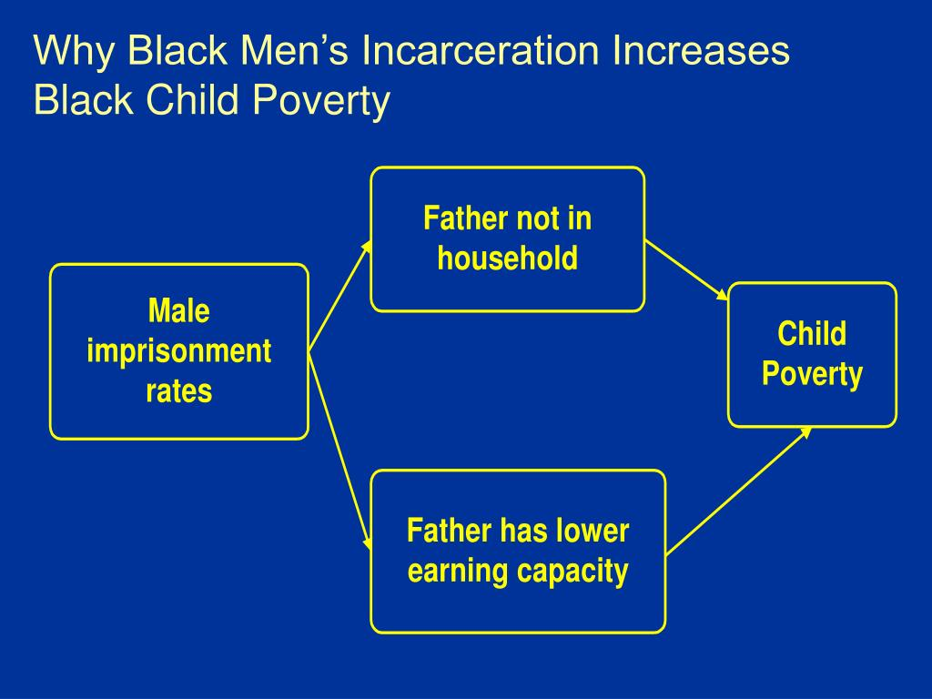 Why Black Men's Incarceration Increases Black Child Poverty