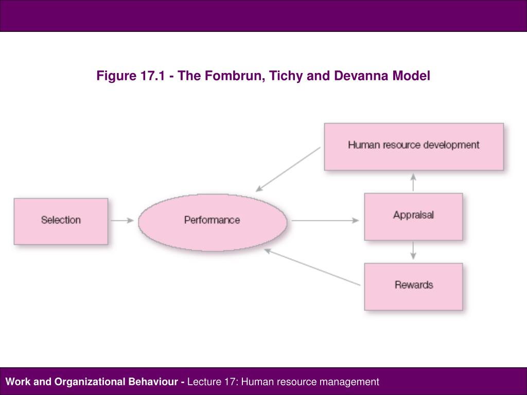 HRM in a Business Context