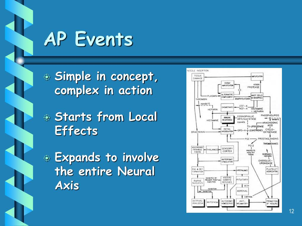 AP Events