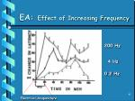 ea effect of increasing frequency