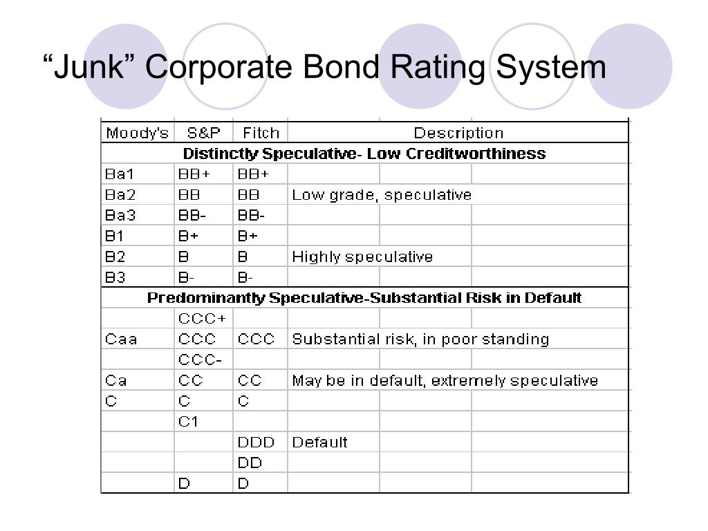 """Junk"" Corporate Bond Rating System"