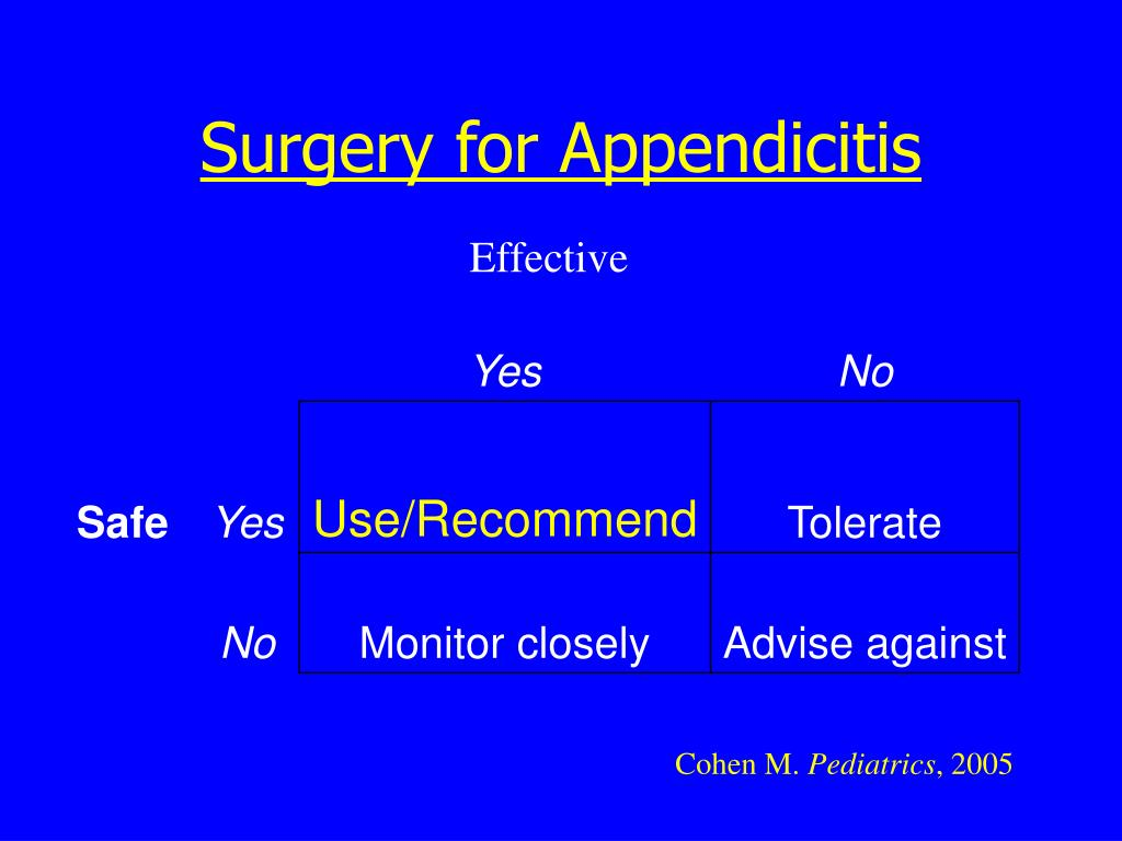 Surgery for Appendicitis