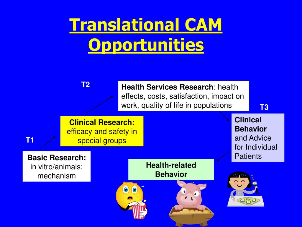 Translational CAM Opportunities