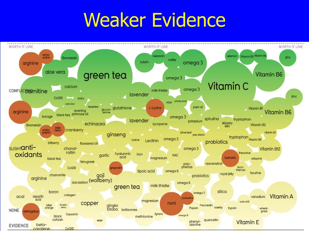 Weaker Evidence