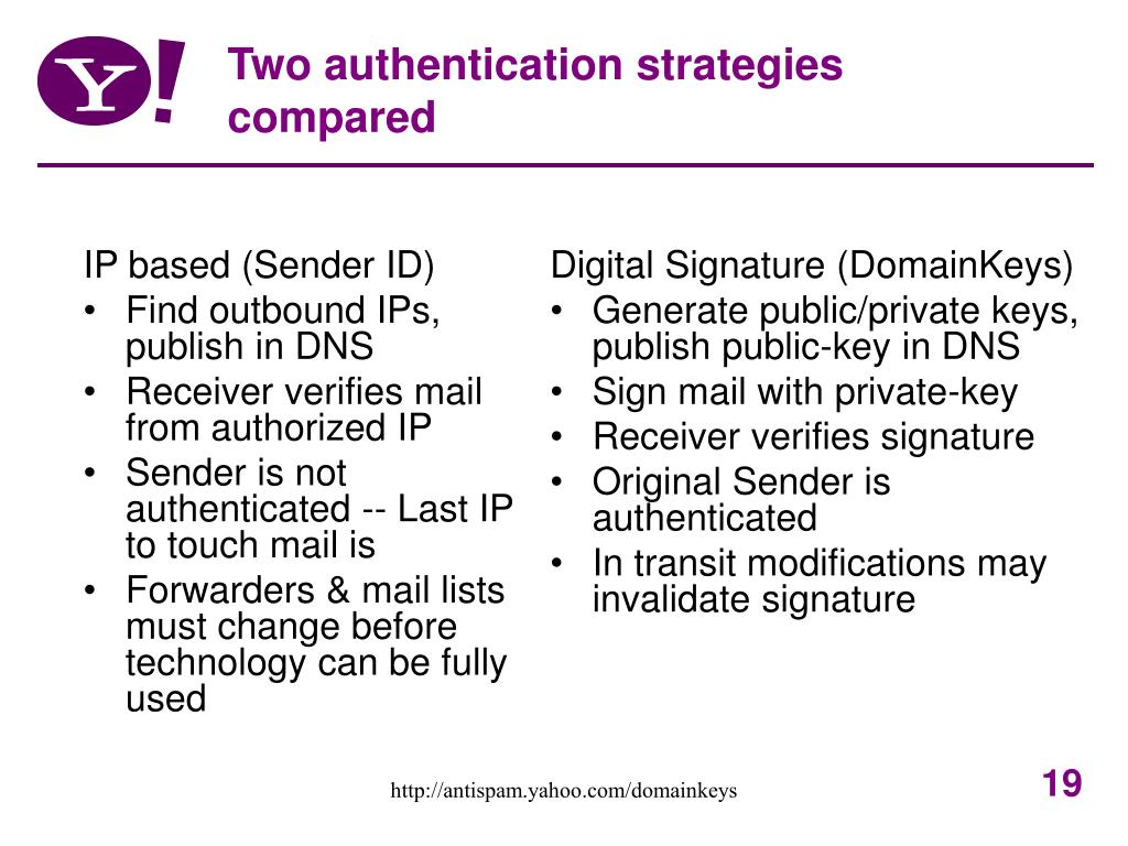 IP based (Sender ID)