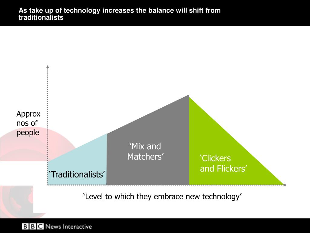 As take up of technology increases the balance will shift from traditionalists