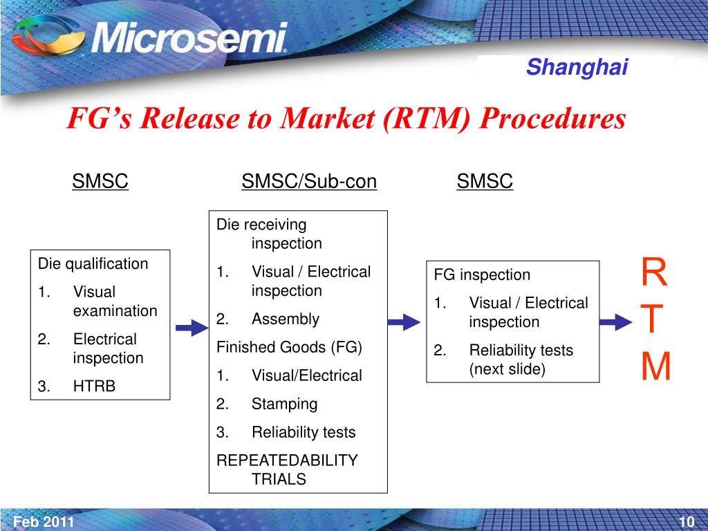 FG's Release to Market (RTM) Procedures