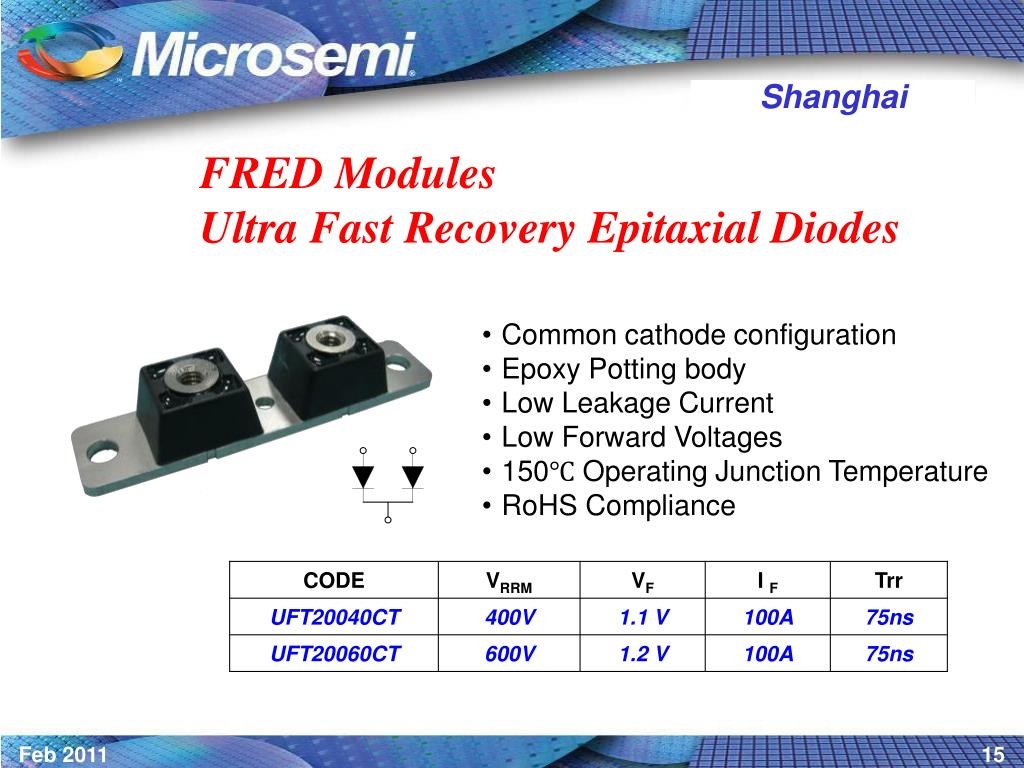 FRED Modules