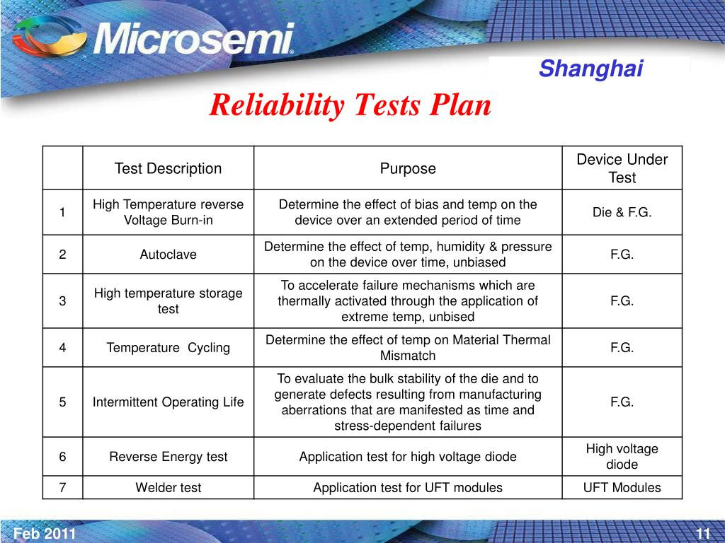 Reliability Tests Plan