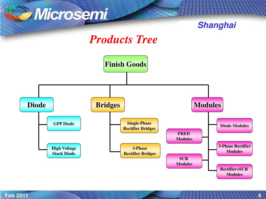 Products Tree