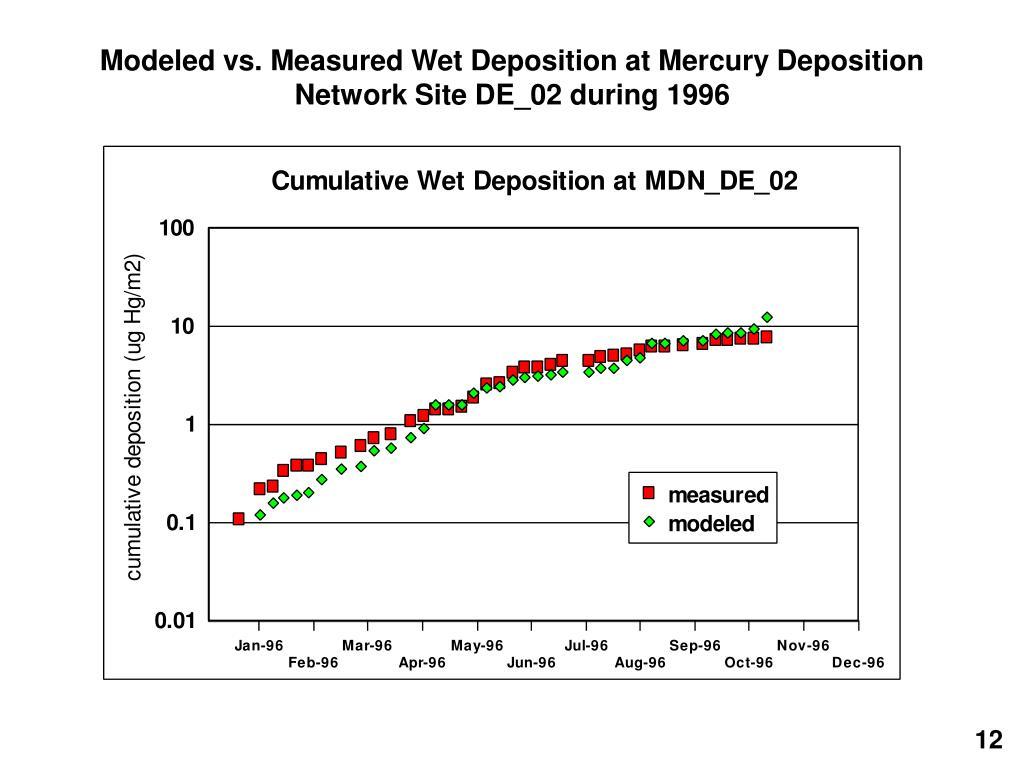Modeled vs. Measured Wet Deposition at Mercury Deposition Network Site DE_02 during 1996