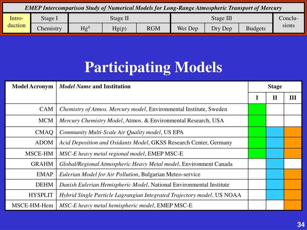 Participating Models
