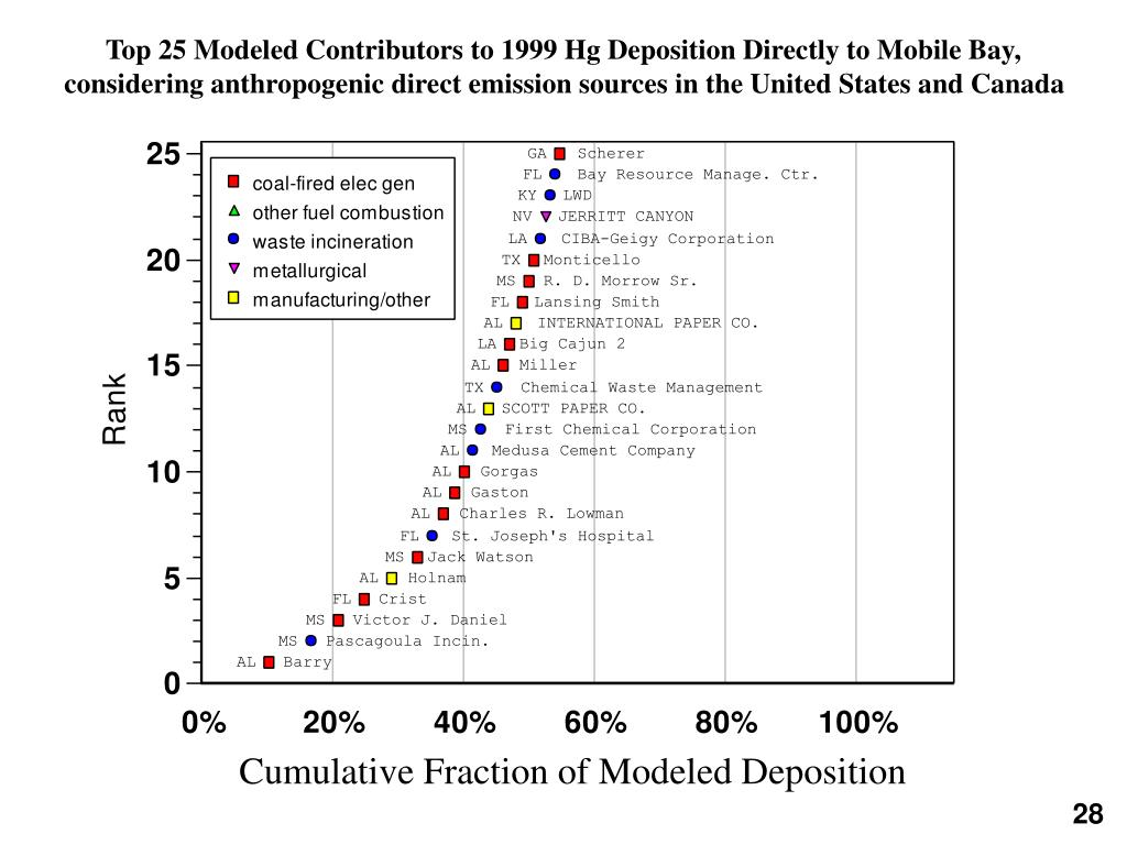 Top 25 Modeled Contributors to 1999 Hg Deposition Directly to Mobile Bay, considering anthropogenic direct emission sources in the United States and Canada