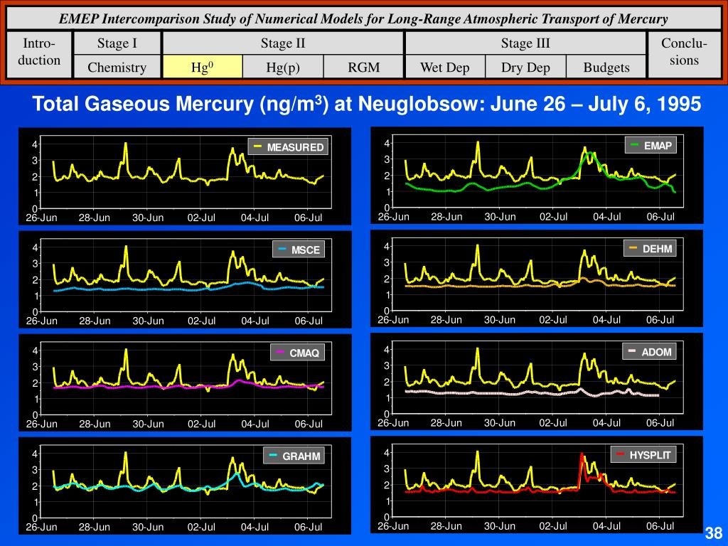 Total Gaseous Mercury (ng/m