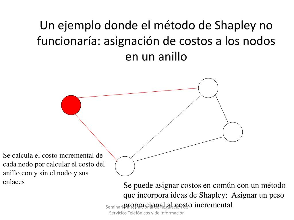 Un ejemplo donde el método de Shapley no funcionaría: asignaci