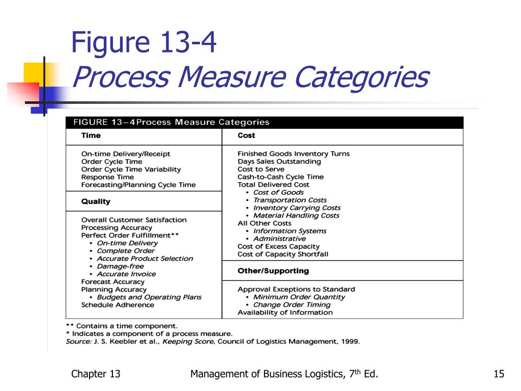 Figure 13-4