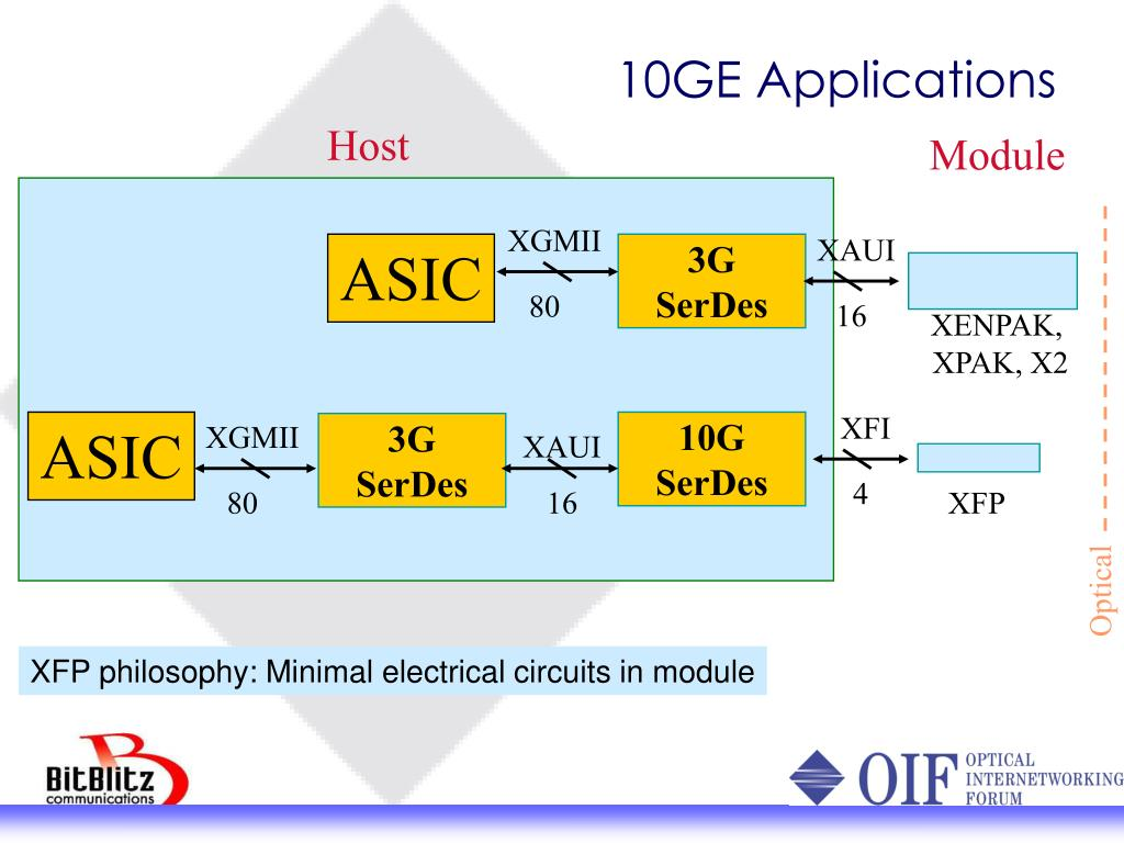 10GE Applications