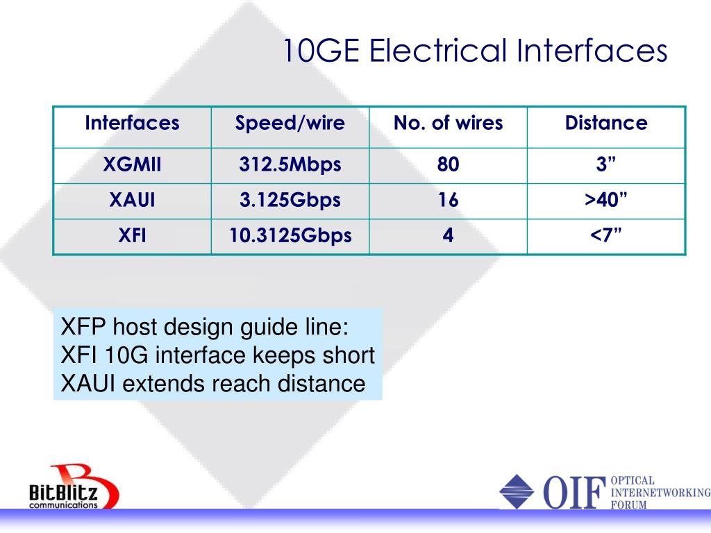 10GE Electrical Interfaces